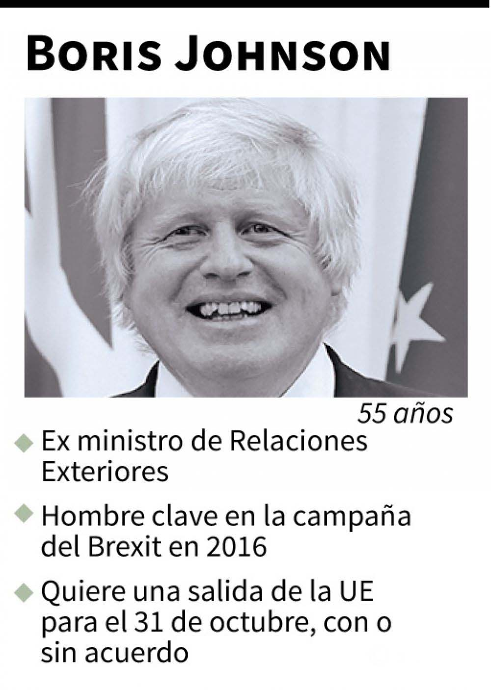 Boris Johnson ficha